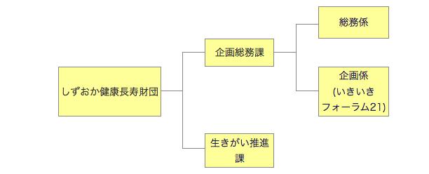 財団組織図 平成25年4月1日~