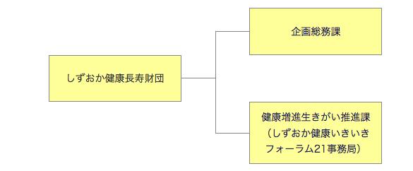 財団組織図 平成26年4月1日~